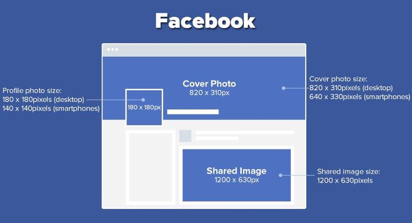 kích cỡ avatar facebook