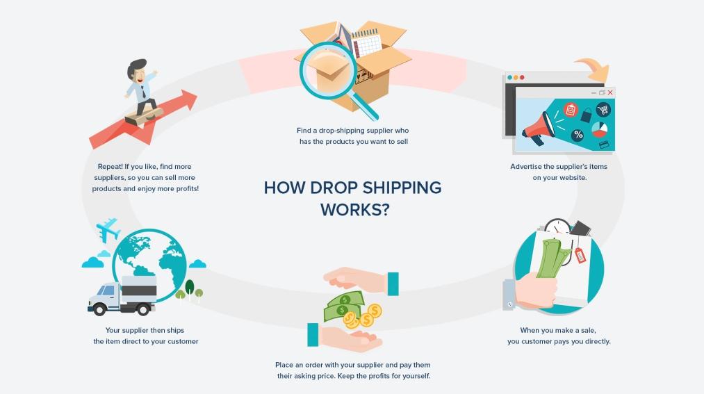 Kinh nghiệm làm drop shipping hiệu quả